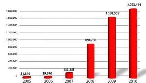 Jährliche Anzahl Computerschädlinge seit 2005