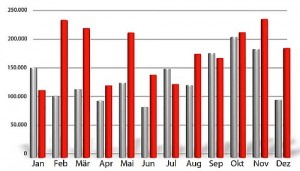Malware-Aufkommen 2009 (grau) und 2010 (rot)