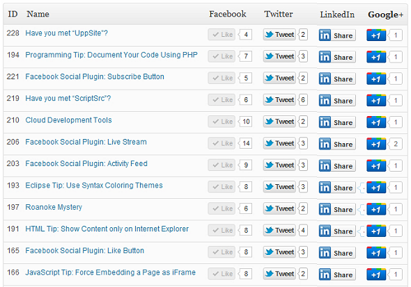 Socialist – Tracking your Social Reach on Google+, Facebook, Twitter and Linkedin