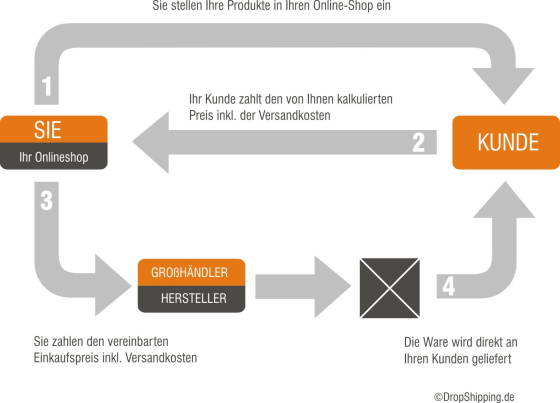 So funktioniert DropShipping