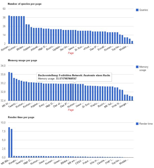 Site Performance messen
