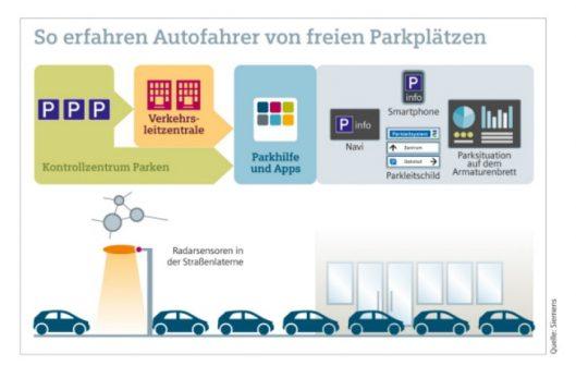 Intelligente und effiziente Mobilitätslösungen